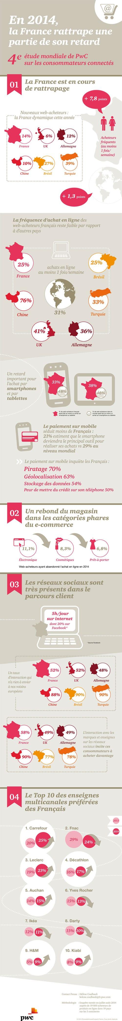 Les Francais et les achats en ligne infographie